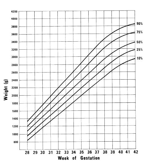fetal growth chart percentile - photo #24